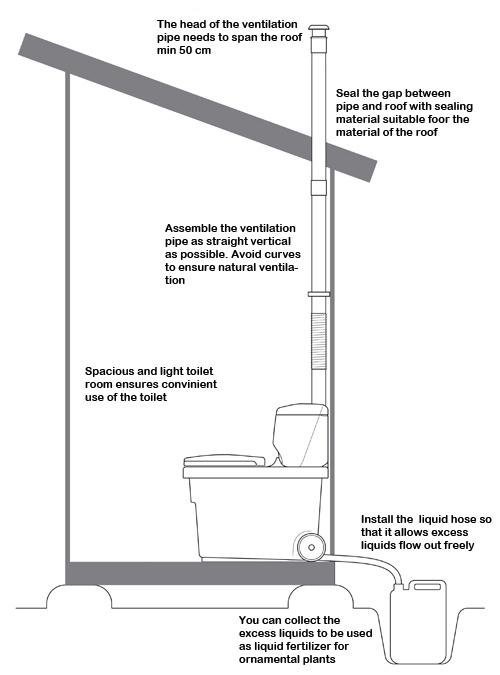 Biolan komplett installation option evacuation du lixiviat avec reservoir