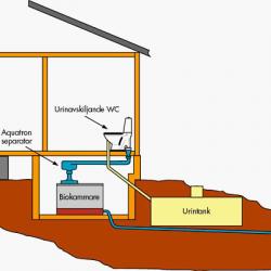 La toilette EcoFlush et séparateur Aquatron