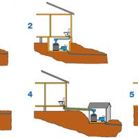 Figure 14 exemple des installations