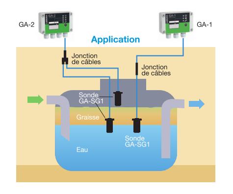 Application labkotec ga1 et ga2