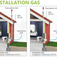 Installation Cinderella Gas