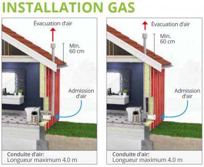 Installation de la toilette cinderella gas