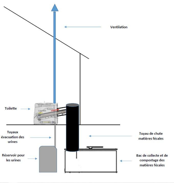 Installation en sous-sol du composteur Tourniquert