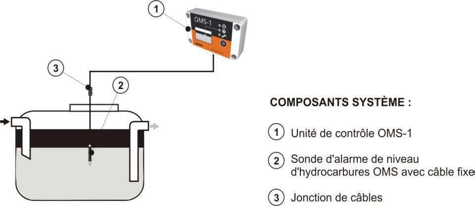 Labkotec oms 1 composants systeme