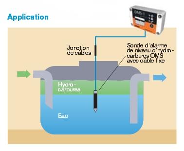 Oms 1 labkotec application