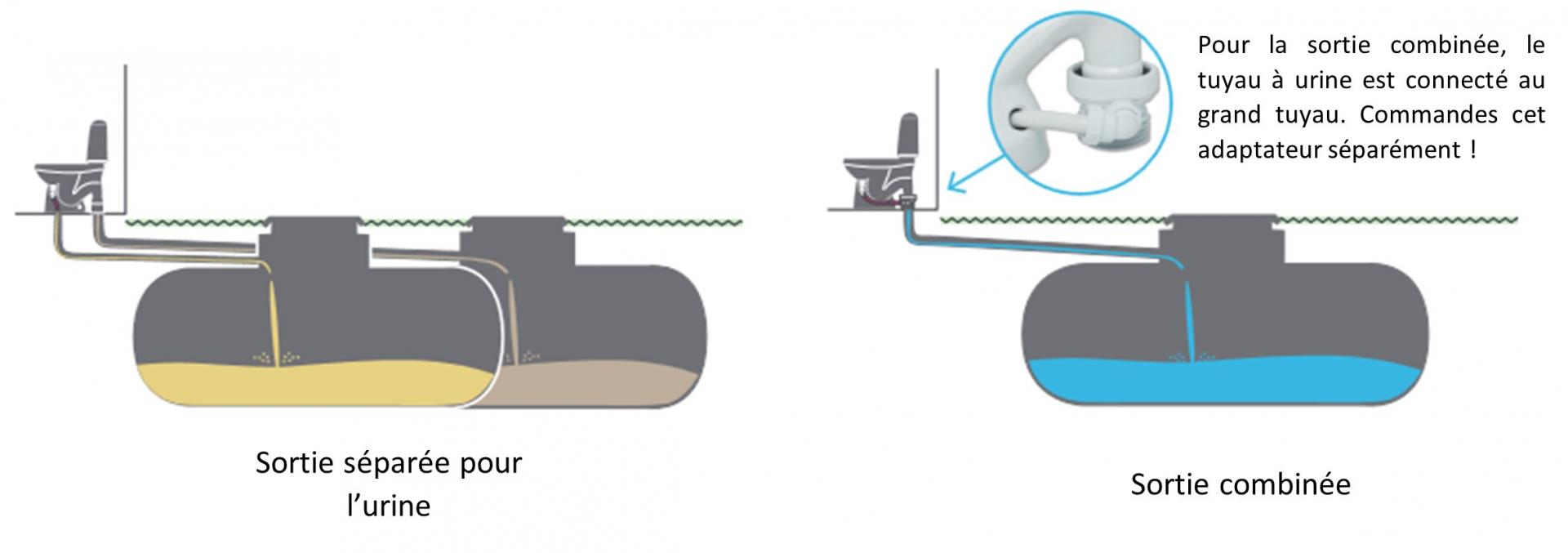Principe d utilisation de la toilette ecochasse